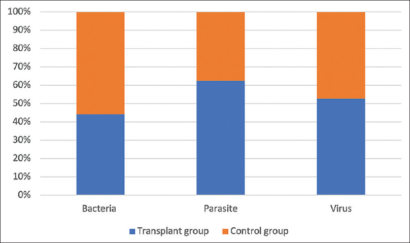 Figure 1: Graph showing the frequency of various categories of gastrointestinal pathogens detected by stool PCR in each group