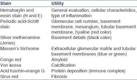 Table 1: Histochemical stains and their utility in relation to renal histopathology
