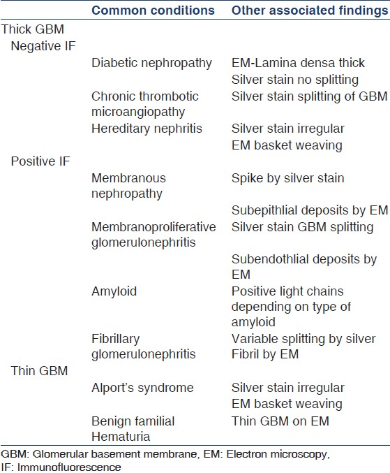 Table 4: Common abnormalities in glomerular basement membrane