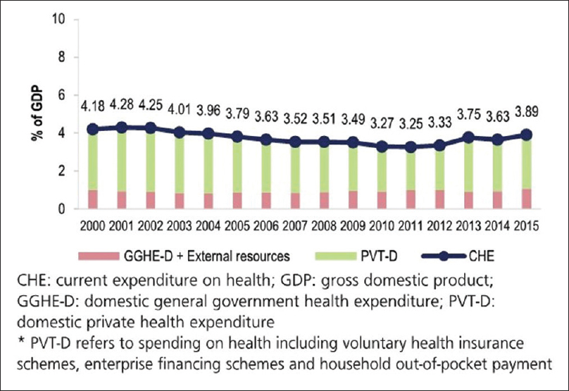 Figure 1: Government and private expenditure on health as a % of GDP 2000-2015