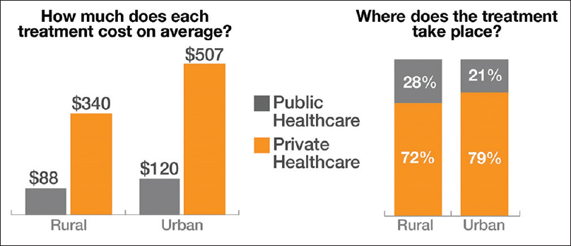Figure 2: Public and private healthcare. Private healthcare in India cost about four times more than public sector yet majority of all cases are treated by the private sector