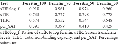 Table 2: Area under curve (AUC) plotted by ROC for different ferritin value cut-offs for Group 2 and 3 (CKD cases)