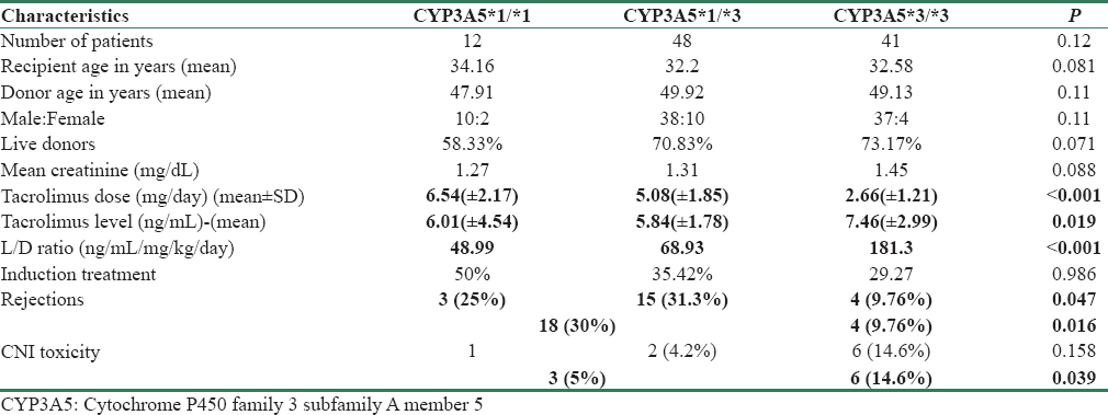 Table 1: Comparison of CYP3A5 polymorphisms with the characteristics