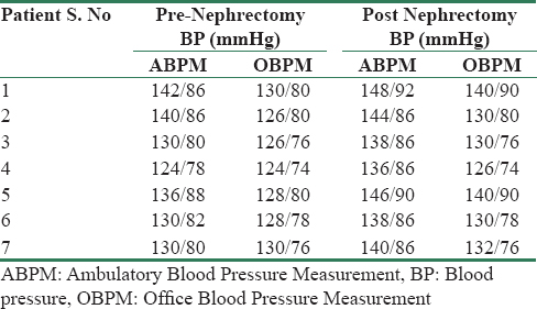 Table 4: Blood pressure profile of donors with hypertension