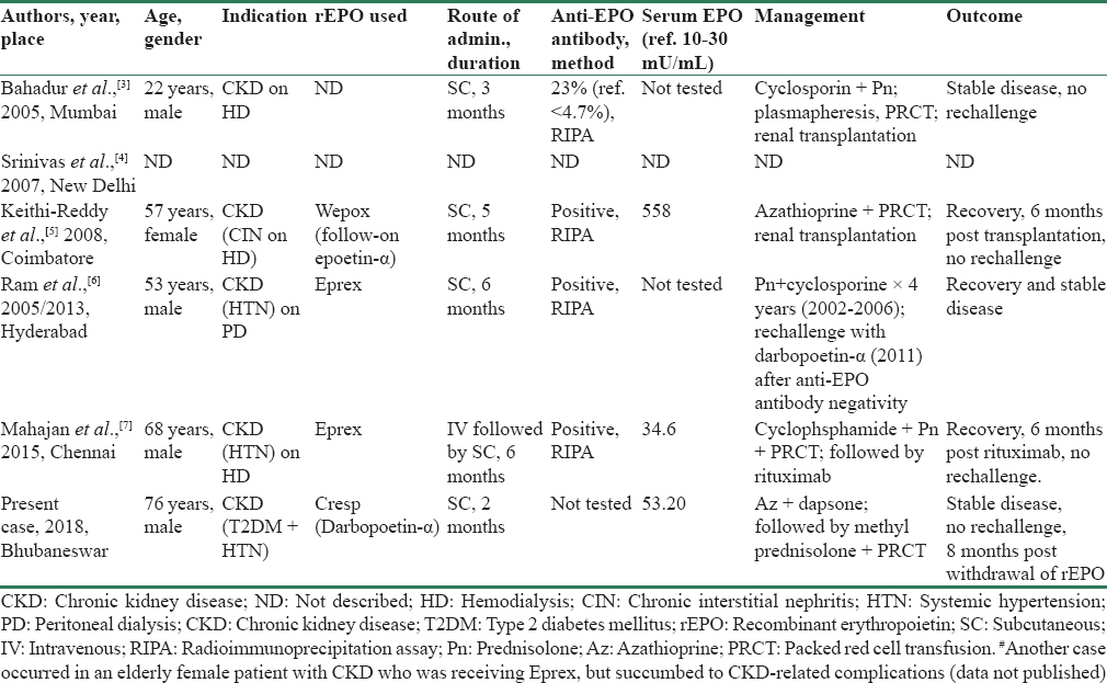 Table 1: Recombinant erythropoietin-associated pure red cell aplasia: cases reported from India<sup>#</sup>