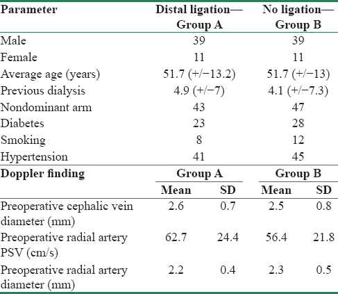 Table 1: Patient parameters and preoperative doppler findings