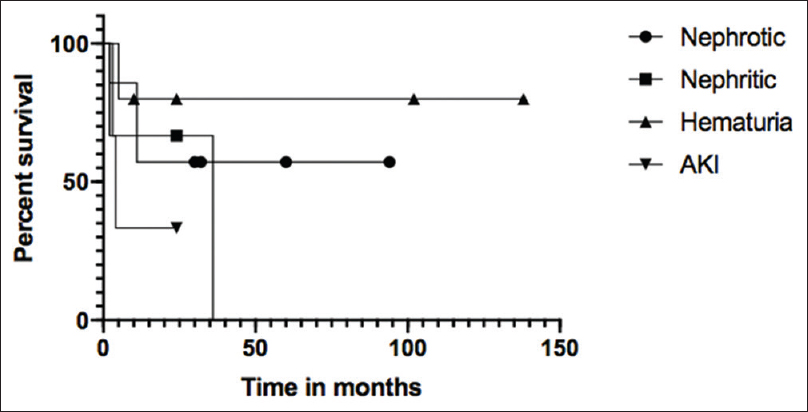 Figure 4: Comparing the renal survival of C-3 Glomerulopathy patients based on their different symptoms at presentation. The curves above show no statistically significant difference (<i>P</i> value = 0.4) in the renal survival. The renal survival without progression to ESRD in hematuria patients was 80%, nephrotic 57%, AKI 33% and nephritic 0%