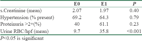 Table 4: Correlation of clinical parameters with the E score after regrouping under the CD68+ cutoff values obtained